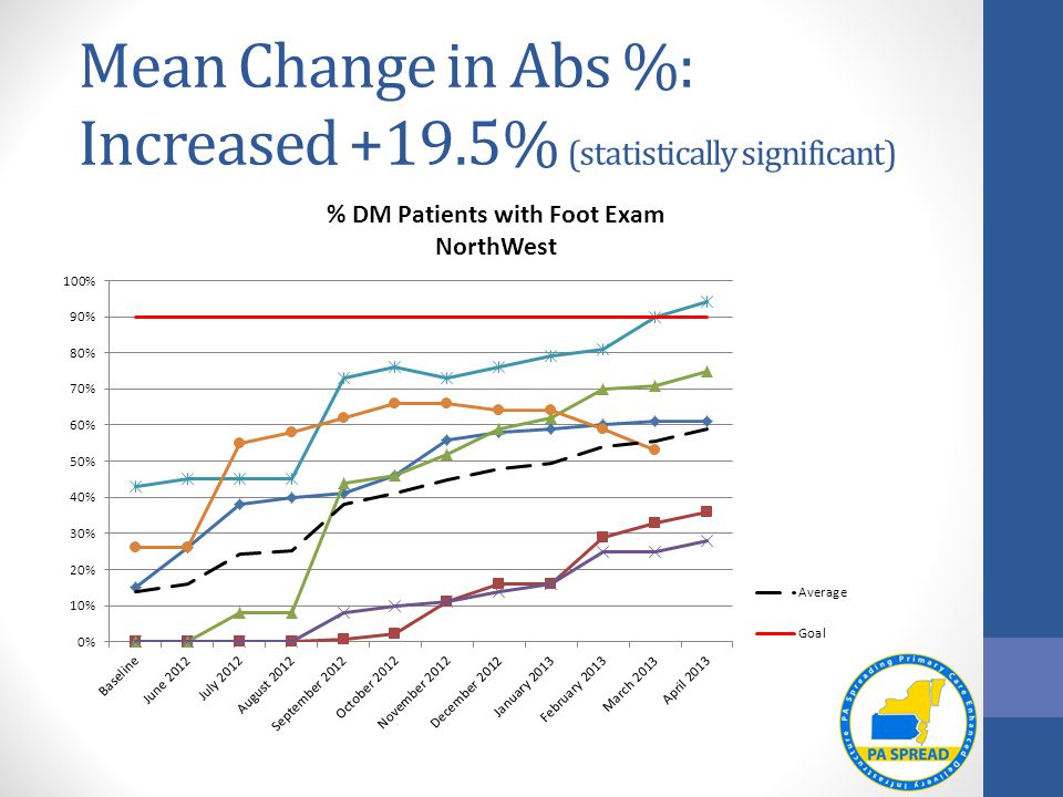Mean Change in Abs %: Increased +19.5% (statistically significant)