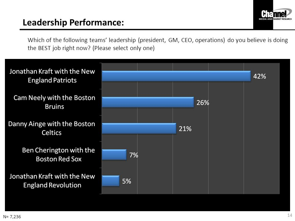 Leadership Performance: N= 7,236 Which of the following teams' leadership (president, GM, CEO, operations) do you believe is doing the BEST job right now.