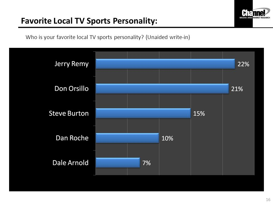 Favorite Local TV Sports Personality: Who is your favorite local TV sports personality.