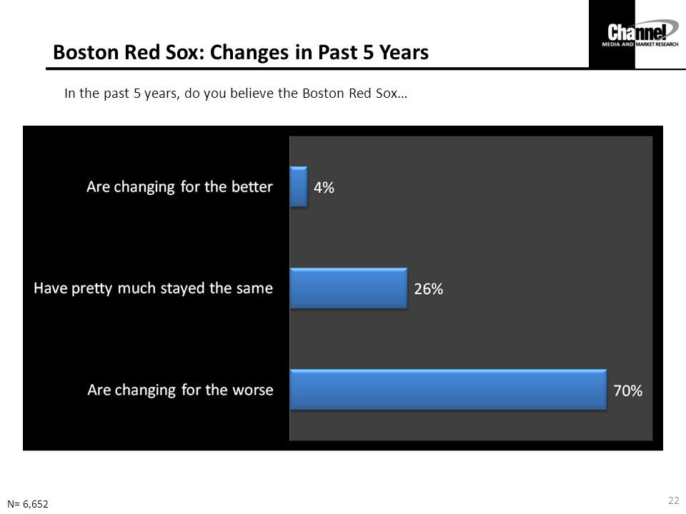 Boston Red Sox: Changes in Past 5 Years In the past 5 years, do you believe the Boston Red Sox… N= 6,652 22