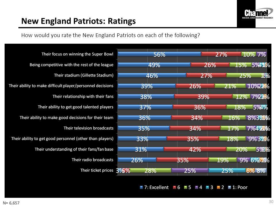 New England Patriots: Ratings How would you rate the New England Patriots on each of the following.
