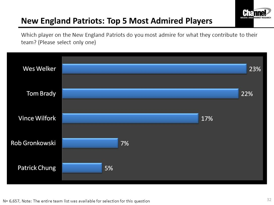 New England Patriots: Top 5 Most Admired Players Which player on the New England Patriots do you most admire for what they contribute to their team.