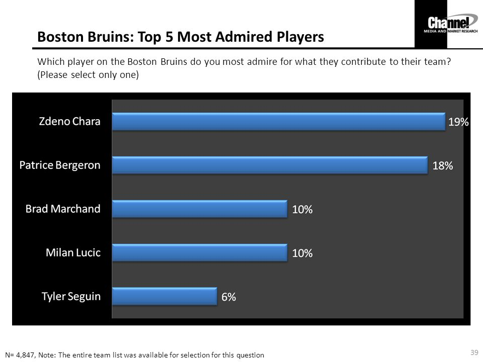 Boston Bruins: Top 5 Most Admired Players Which player on the Boston Bruins do you most admire for what they contribute to their team.