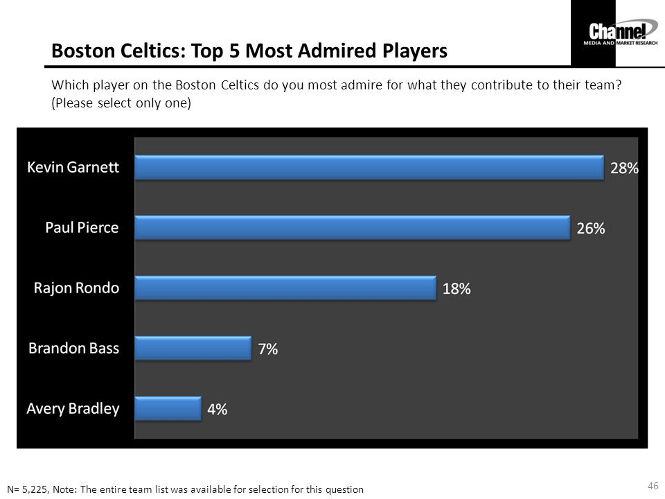 Boston Celtics: Top 5 Most Admired Players Which player on the Boston Celtics do you most admire for what they contribute to their team.