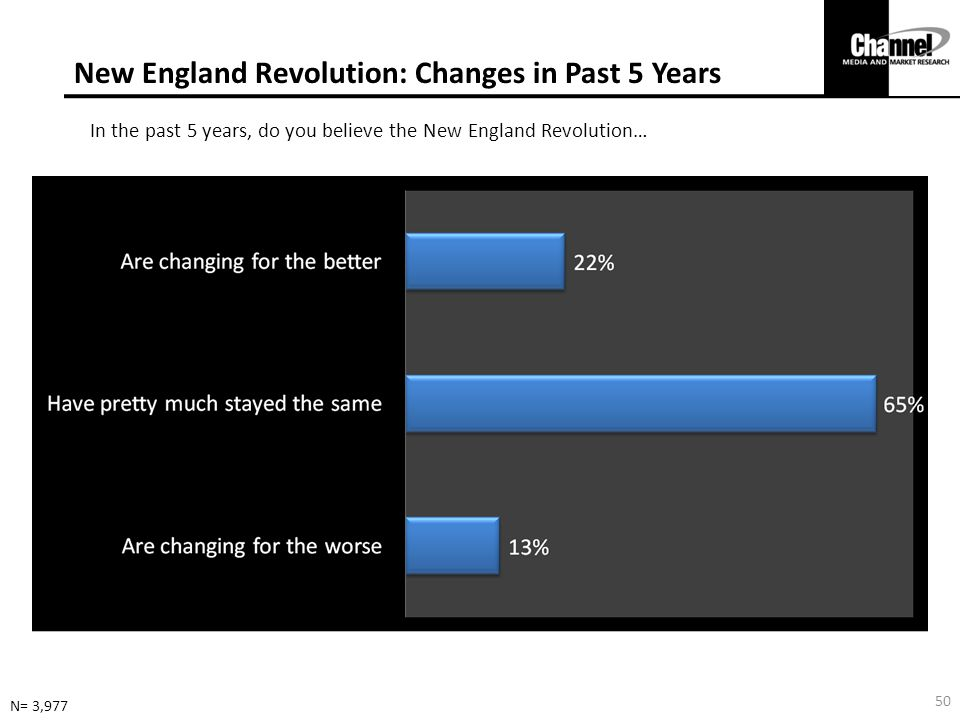 New England Revolution: Changes in Past 5 Years In the past 5 years, do you believe the New England Revolution… N= 3,977 50