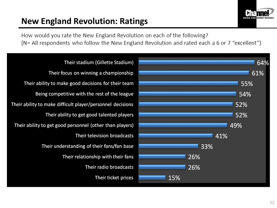 New England Revolution: Ratings How would you rate the New England Revolution on each of the following.