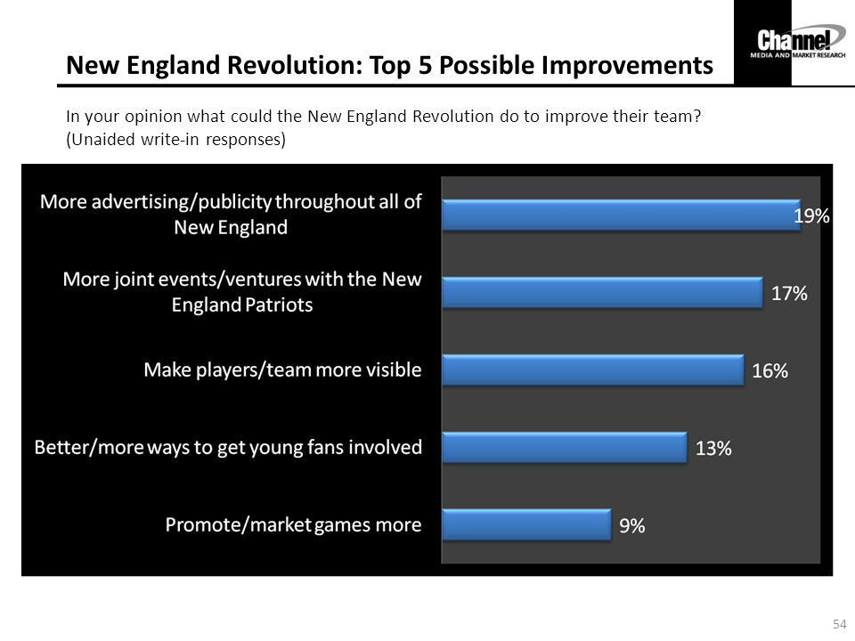 New England Revolution: Top 5 Possible Improvements In your opinion what could the New England Revolution do to improve their team.