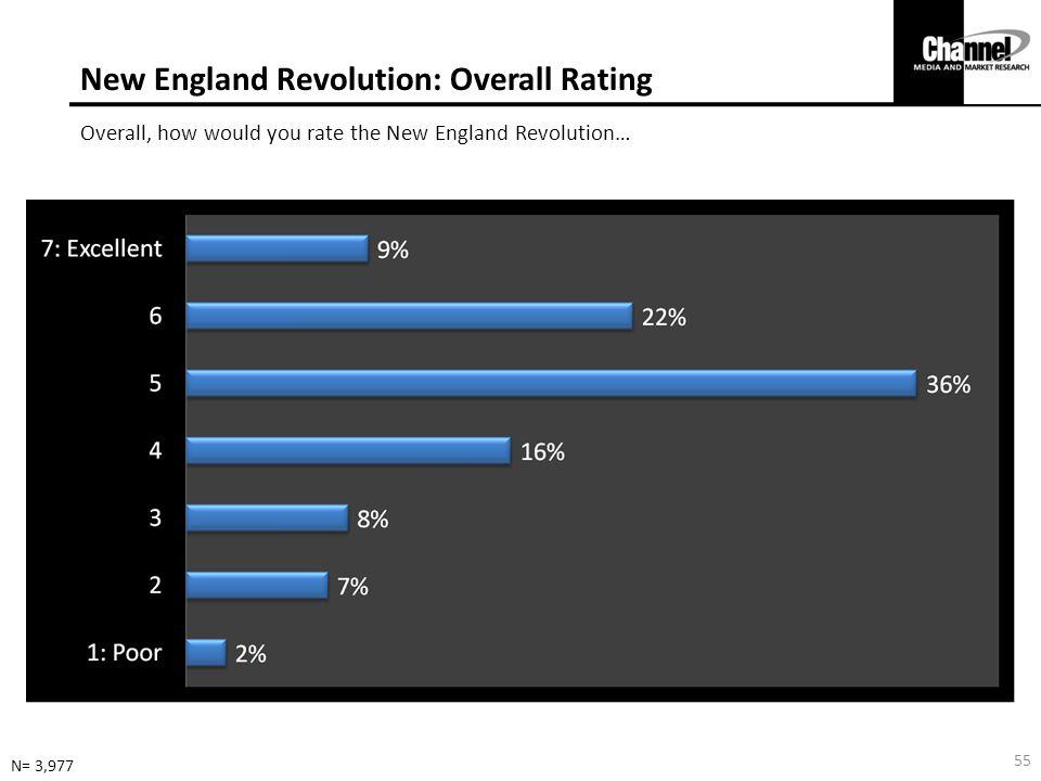 New England Revolution: Overall Rating Overall, how would you rate the New England Revolution… N= 3,977 55