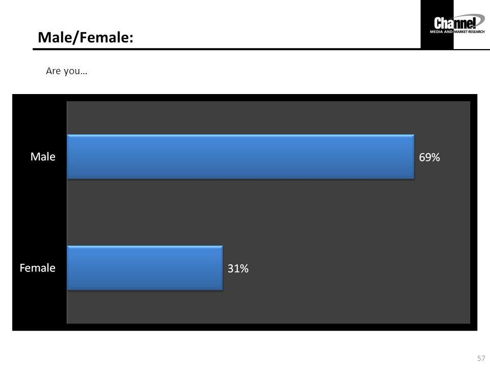 Male/Female: Are you… 57