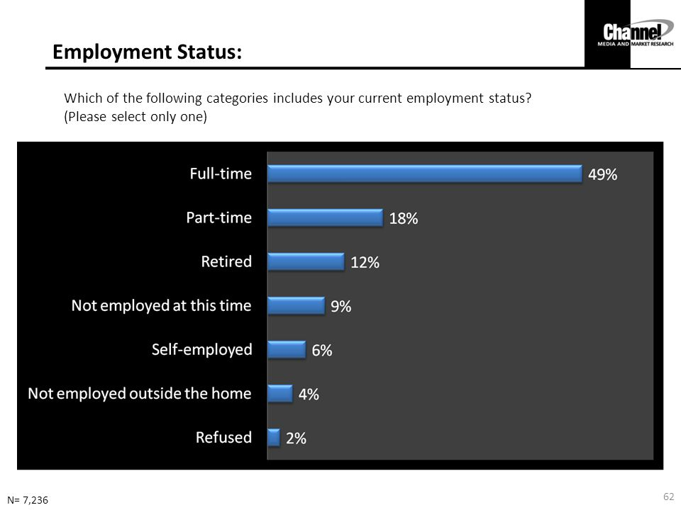 Employment Status: Which of the following categories includes your current employment status.