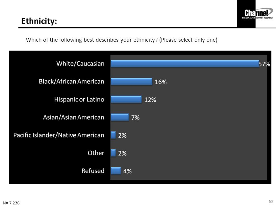 Ethnicity: Which of the following best describes your ethnicity.
