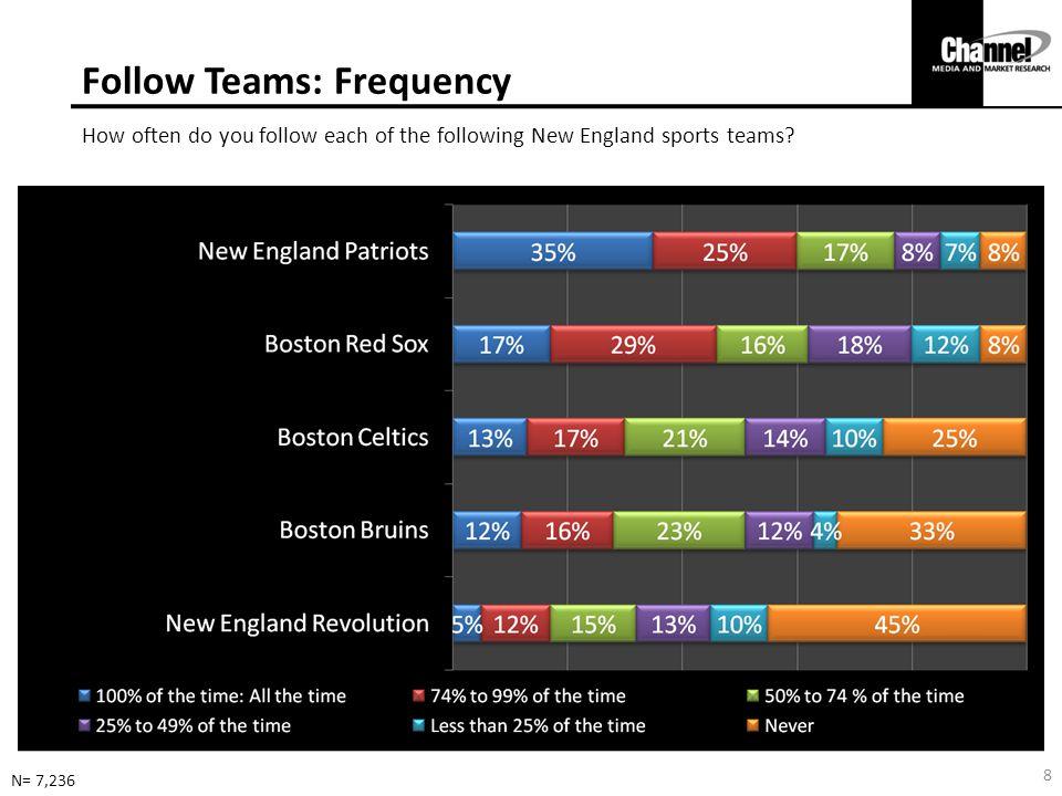 Follow Teams: Frequency How often do you follow each of the following New England sports teams.