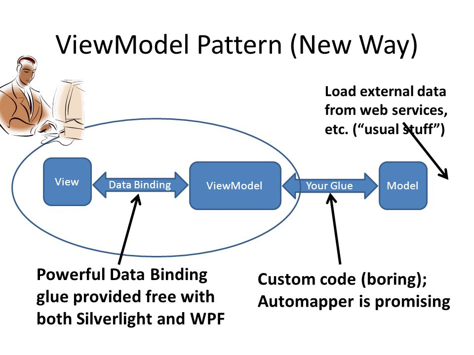 ViewModel Pattern (New Way) View Data Binding ViewModelModel Your Glue Supported by WPF / SL Powerful Data Binding glue provided free with both Silverlight and WPF Custom code (boring); Automapper is promising Load external data from web services, etc.