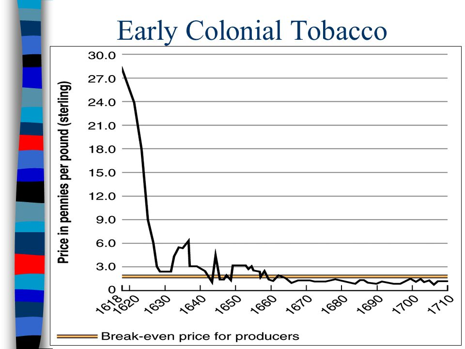  1618  1618 — Virginia produced 20,000 pounds of tobacco  1622  1622 — Despite losing nearly 1/3 of its colonists in an Indian attack, 60,000 poun