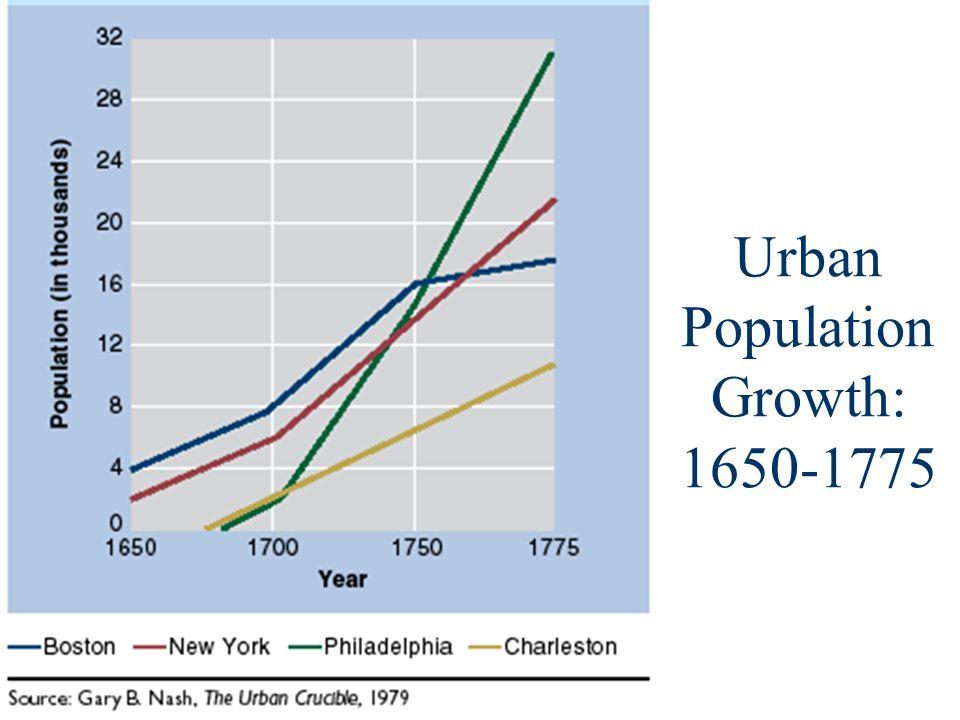 Urban Population Growth: 1650-1775