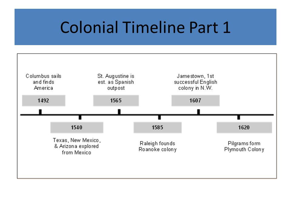 18c Southern Colonies