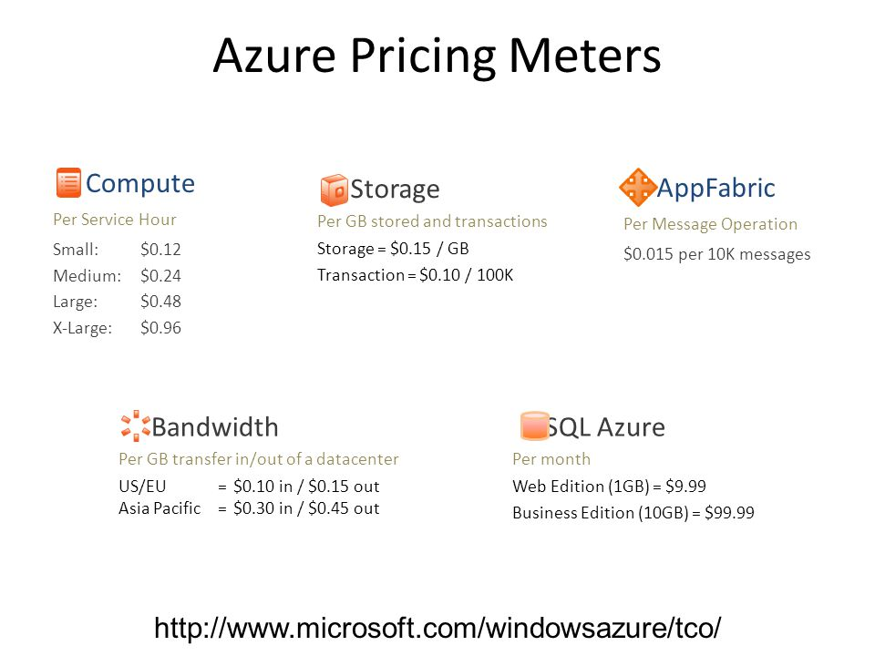 Azure Pricing Meters SQL Azure Per month Web Edition (1GB) = $9.99 Business Edition (10GB) = $99.99 Compute Per Service Hour Small: $0.12 Medium: $0.24 Large: $0.48 X-Large: $0.96 Storage Per GB stored and transactions Storage = $0.15 / GB Transaction = $0.10 / 100K Bandwidth Per GB transfer in/out of a datacenter US/EU=$0.10 in / $0.15 out Asia Pacific=$0.30 in / $0.45 out AppFabric Per Message Operation $0.015 per 10K messages http://www.microsoft.com/windowsazure/tco/