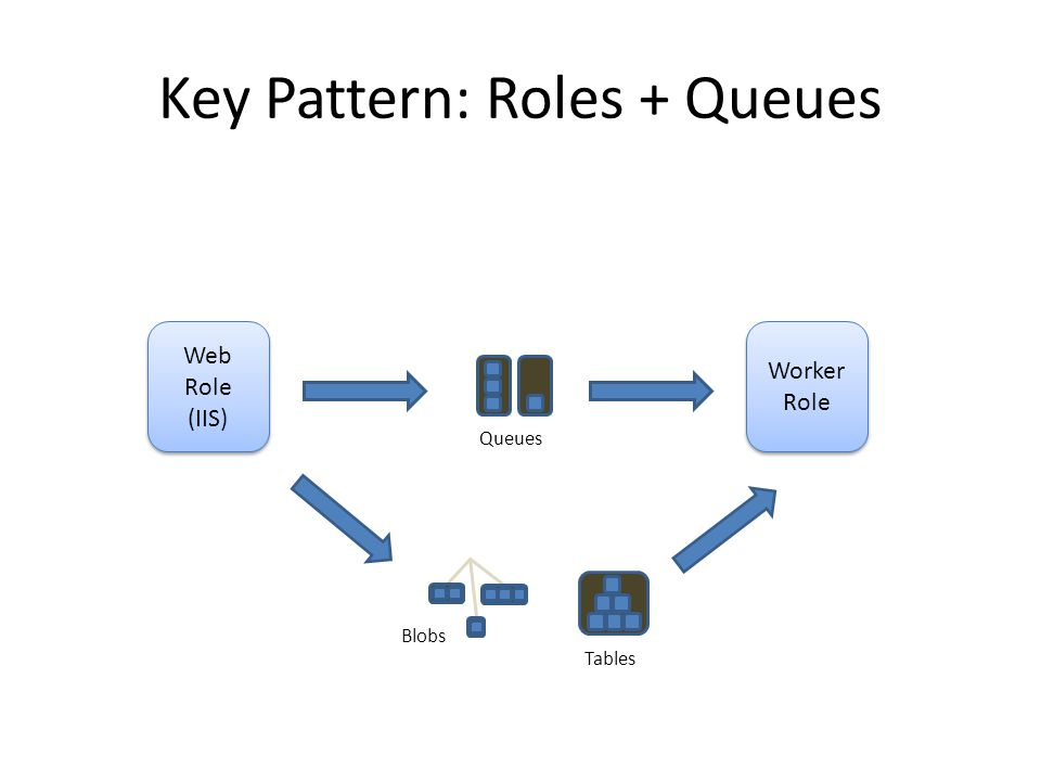 Key Pattern: Roles + Queues Web Role (IIS) Web Role (IIS) Worker Role Worker Role Queues Blobs Tables