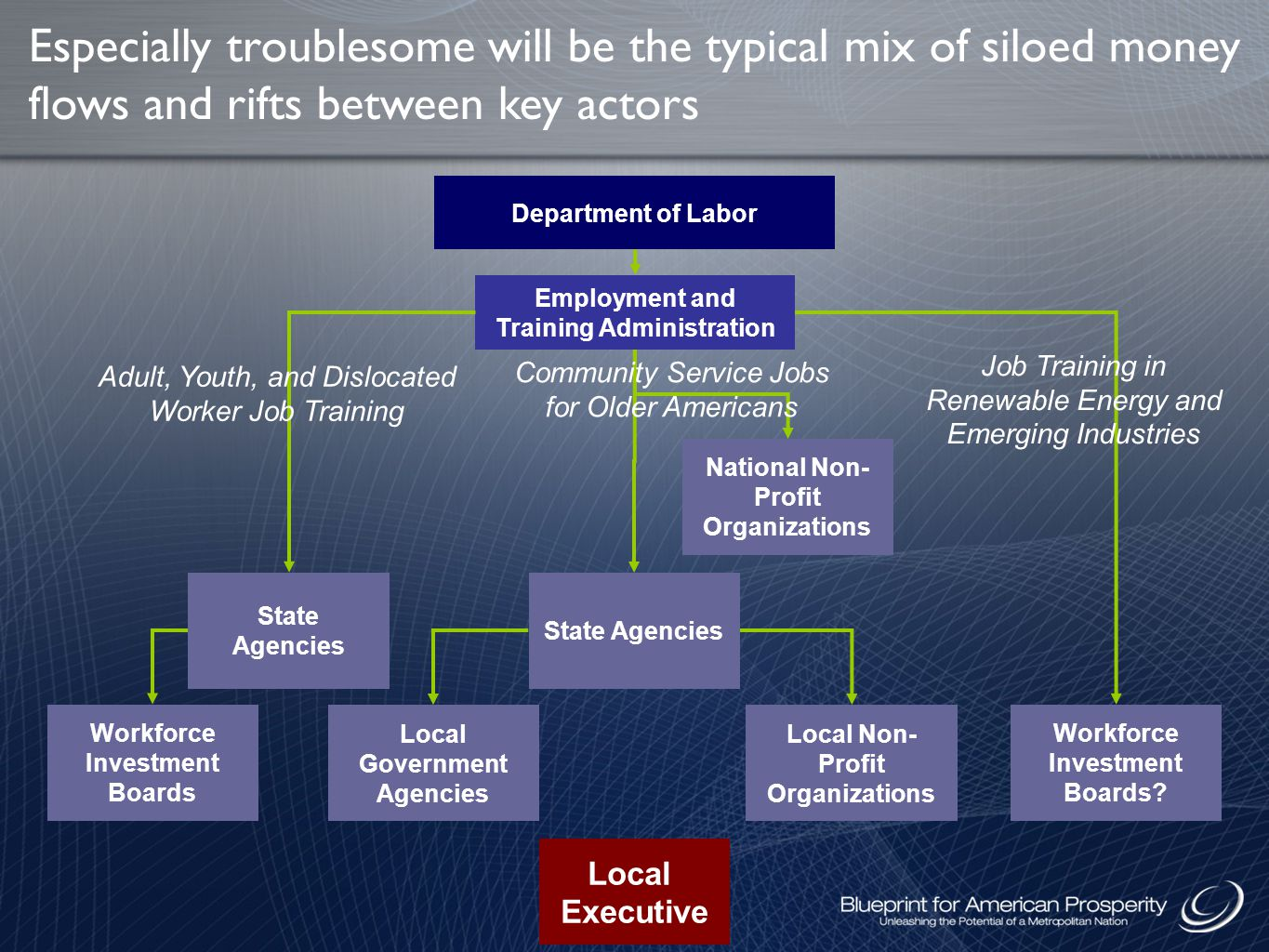 Especially troublesome will be the typical mix of siloed money flows and rifts between key actors Department of Labor Local Executive State Agencies Local Government Agencies Employment and Training Administration National Non- Profit Organizations State Agencies Local Non- Profit Organizations Workforce Investment Boards Workforce Investment Boards.