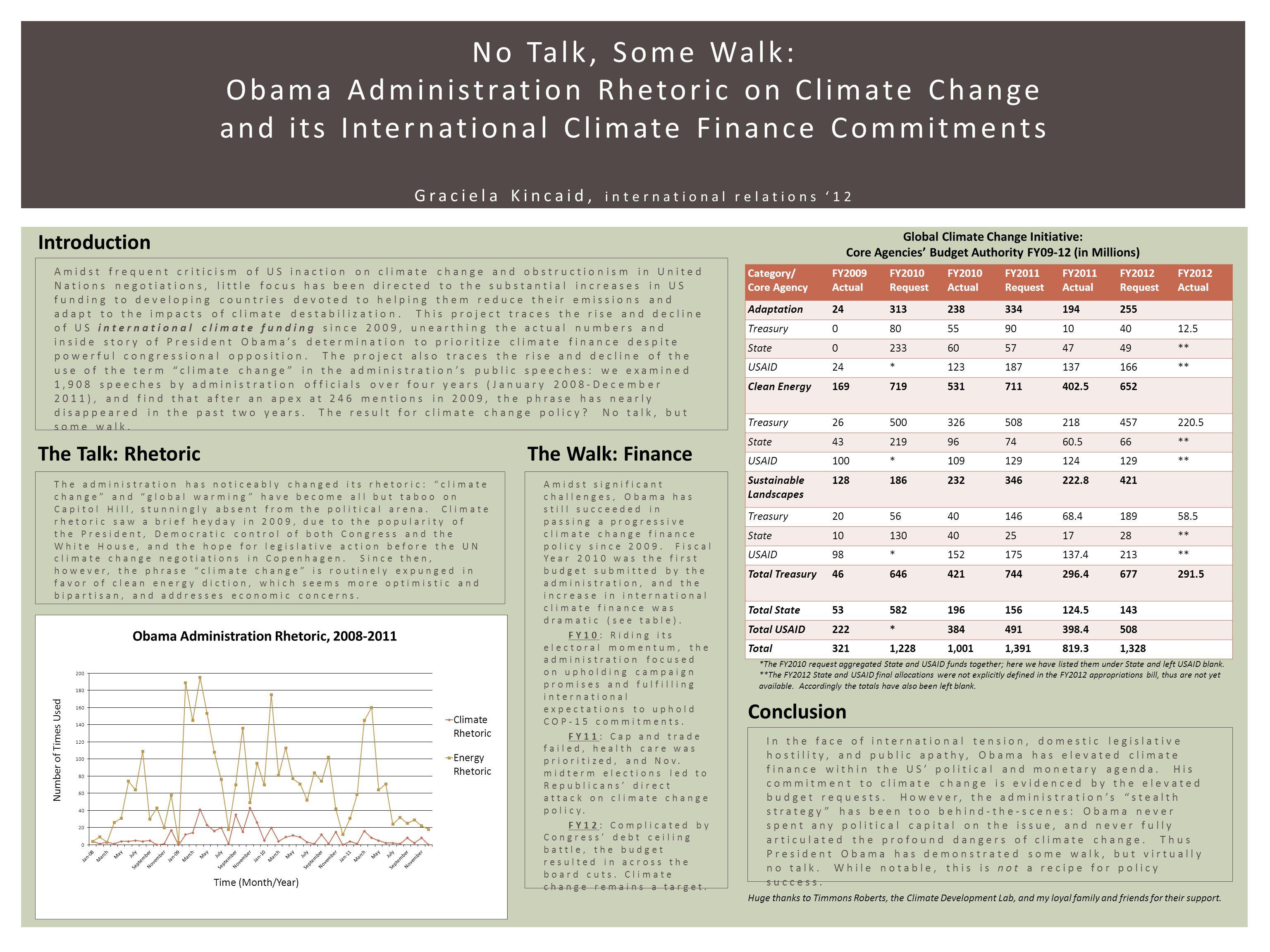 No Talk, Some Walk: Obama Administration Rhetoric on Climate Change and its International Climate Finance Commitments Graciela Kincaid, international