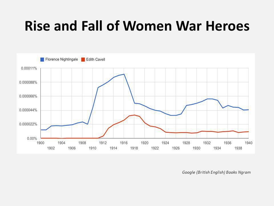 Rise and Fall of Women War Heroes Google (British English) Books Ngram