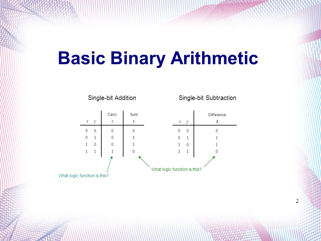 One s Complement The One s Complement representation of N can also be determined using the bit-wise complement of P.