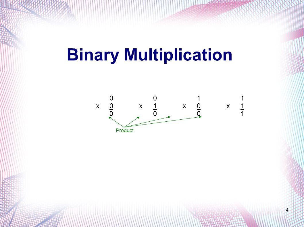 Binary Multiplication 5 Examples: 00111100 x10101100 10110001 x01101101