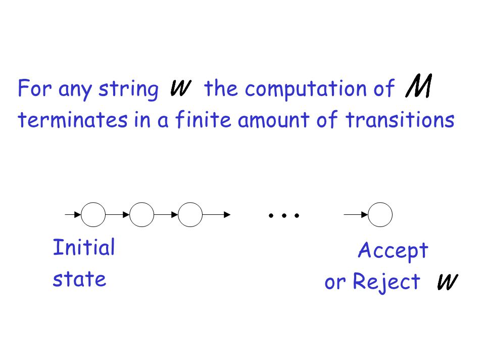 For any string the computation of terminates in a finite amount of transitions Accept or Reject Initial state