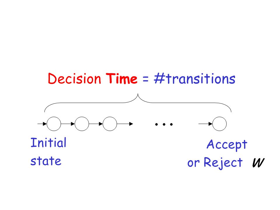Accept or Reject Decision Time = #transitions Initial state