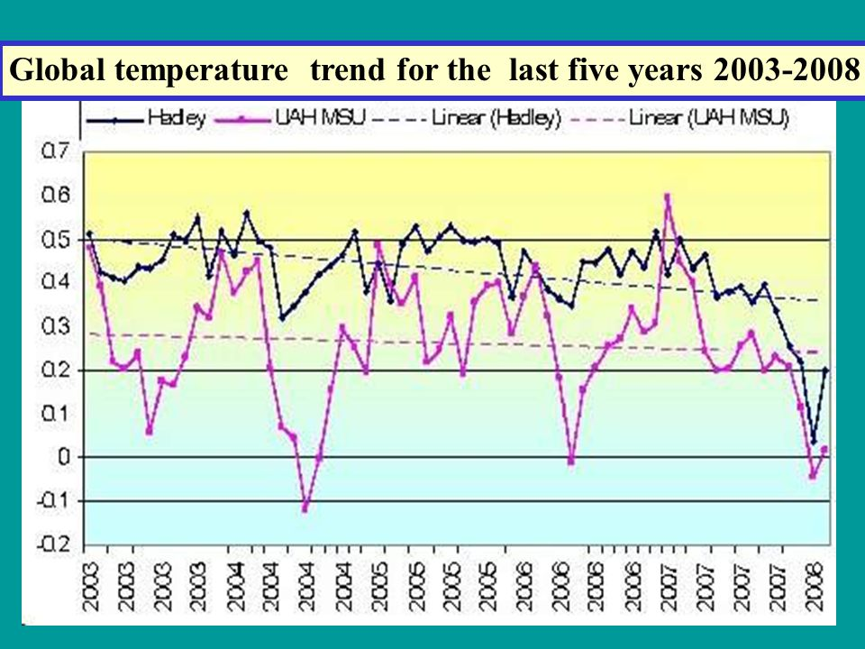 Global temperature trend for the last five years 2003-2008