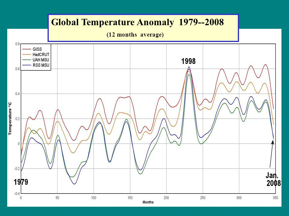 Global Temperature Anomaly 1979--2008 (12 months average)