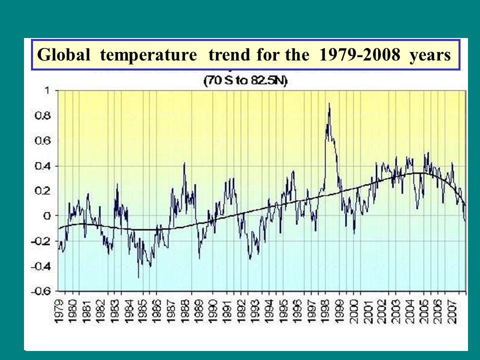 Global temperature trend for the 1979-2008 years