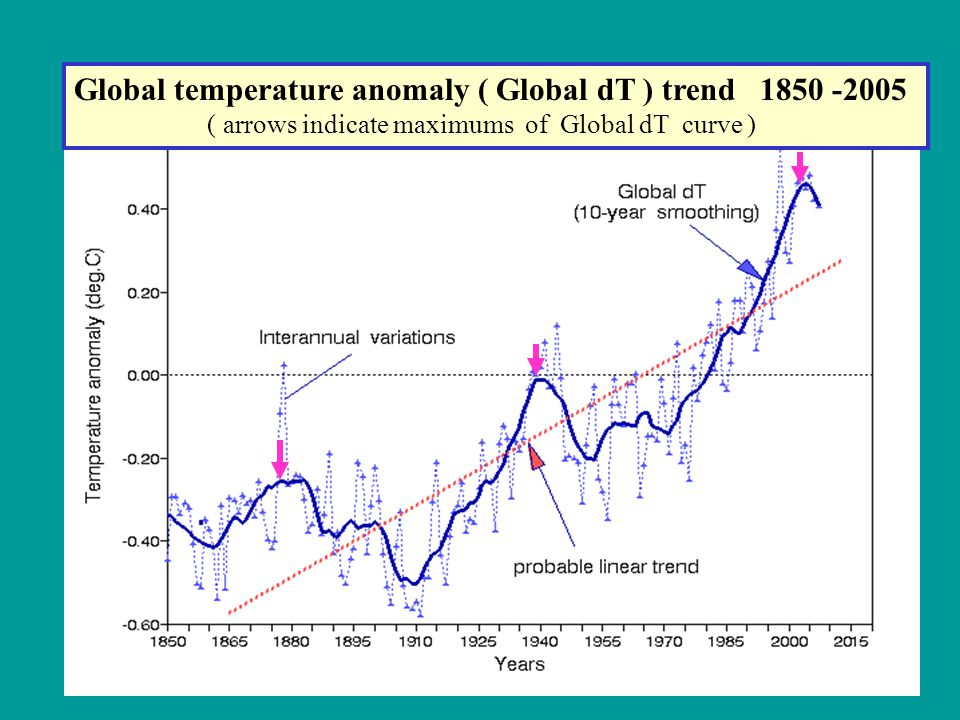 Cyclic 65-year harmonics in comparison with long -term Global temperature dynamics