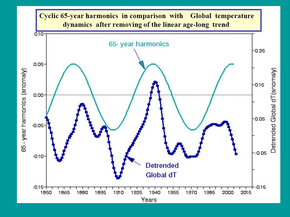 Cyclic 65-year harmonics in comparison with Global temperature dynamics after removing of the linear age-long trend