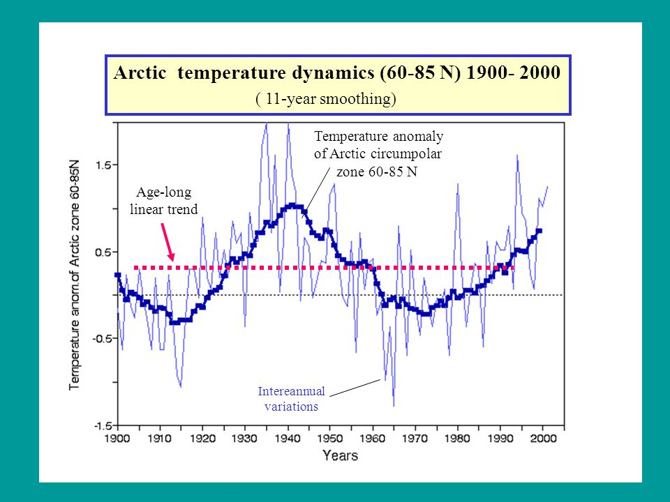 Temperature anomaly of Arctic circumpolar zone 60-85 N Intereannual variations Age-long linear trend Arctic temperature dynamics (60-85 N) 1900- 2000 ( 11-year smoothing)