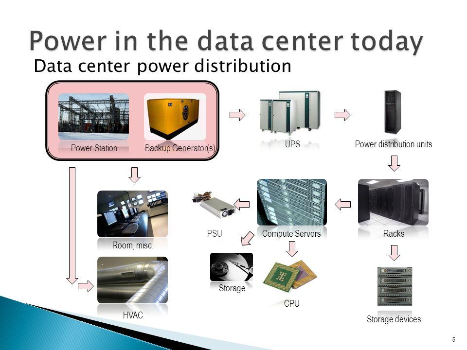 Data center power distribution 5 HVAC Room, misc.Power distribution unitsRacksCompute Servers CPU Storage UPS Storage devices Power StationBackup Generator(s) PSU