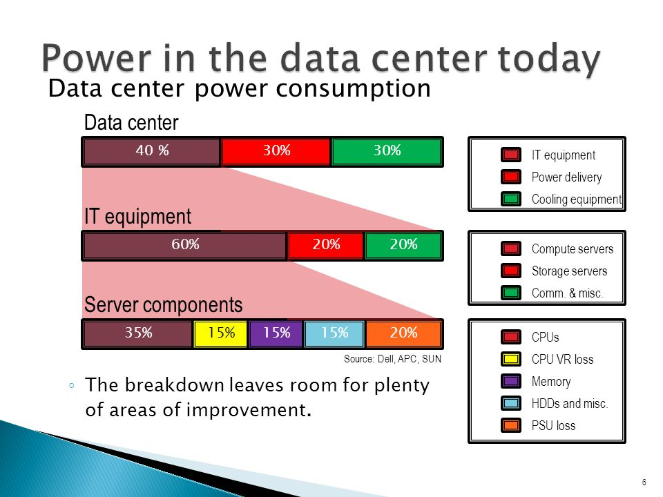 Data center power consumption ◦ The breakdown leaves room for plenty of areas of improvement.