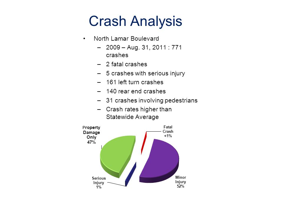 Crash Analysis North Lamar Boulevard –2009 – Aug.