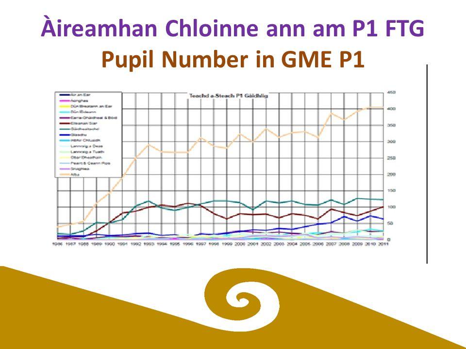 Àireamhan Chloinne ann am P1 FTG Pupil Number in GME P1