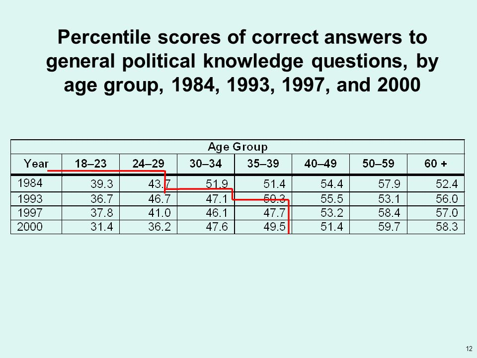 12 Percentile scores of correct answers to general political knowledge questions, by age group, 1984, 1993, 1997, and 2000