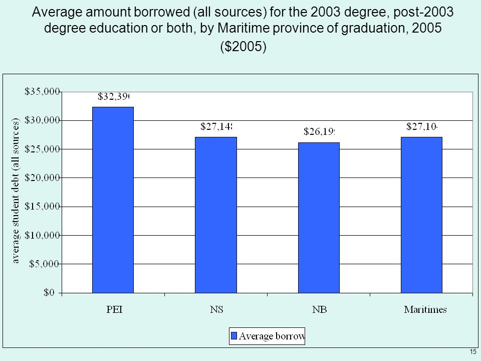 15 Average amount borrowed (all sources) for the 2003 degree, post-2003 degree education or both, by Maritime province of graduation, 2005 ($2005)