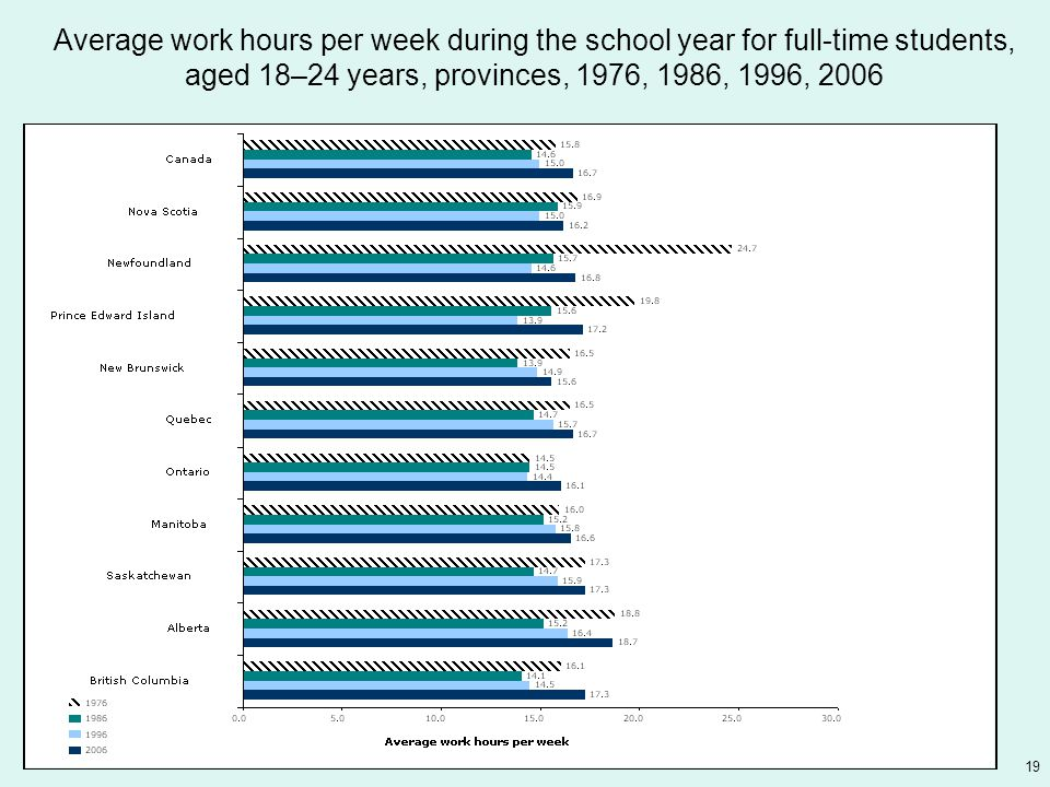 19 Average work hours per week during the school year for full-time students, aged 18–24 years, provinces, 1976, 1986, 1996, 2006