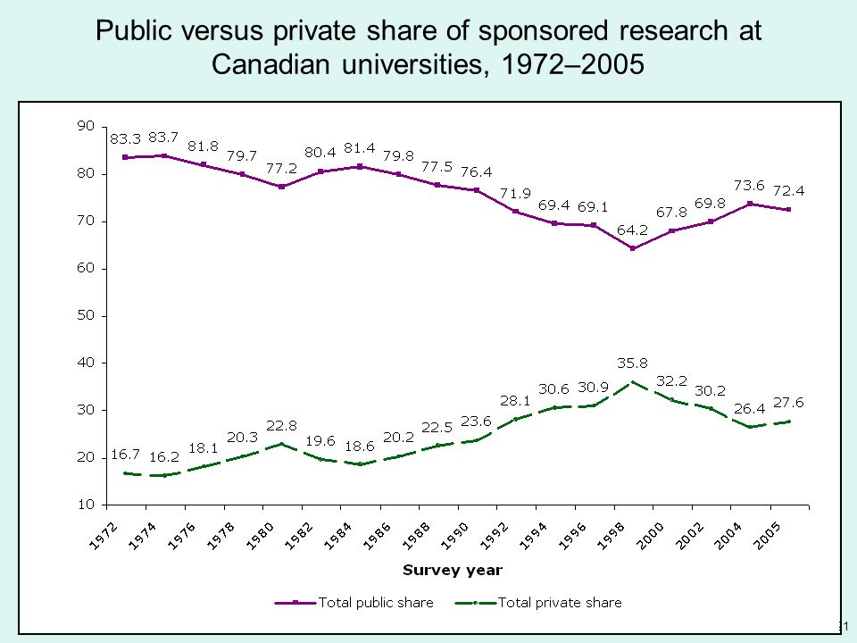 21 Public versus private share of sponsored research at Canadian universities, 1972–2005