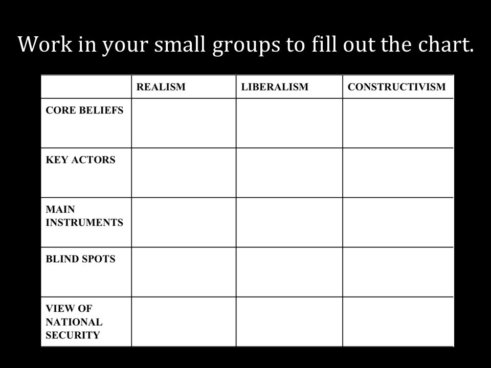 Work in your small groups to fill out the chart.
