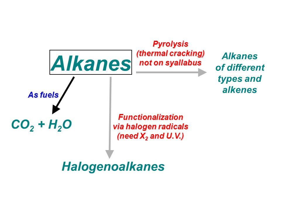 Alkanes CO 2 + H 2 O As fuels Halogenoalkanes Functionalization via halogen radicals (need X 2 and U.V.) Pyrolysis (thermal cracking) not on syallabus Alkanes of different types and alkenes