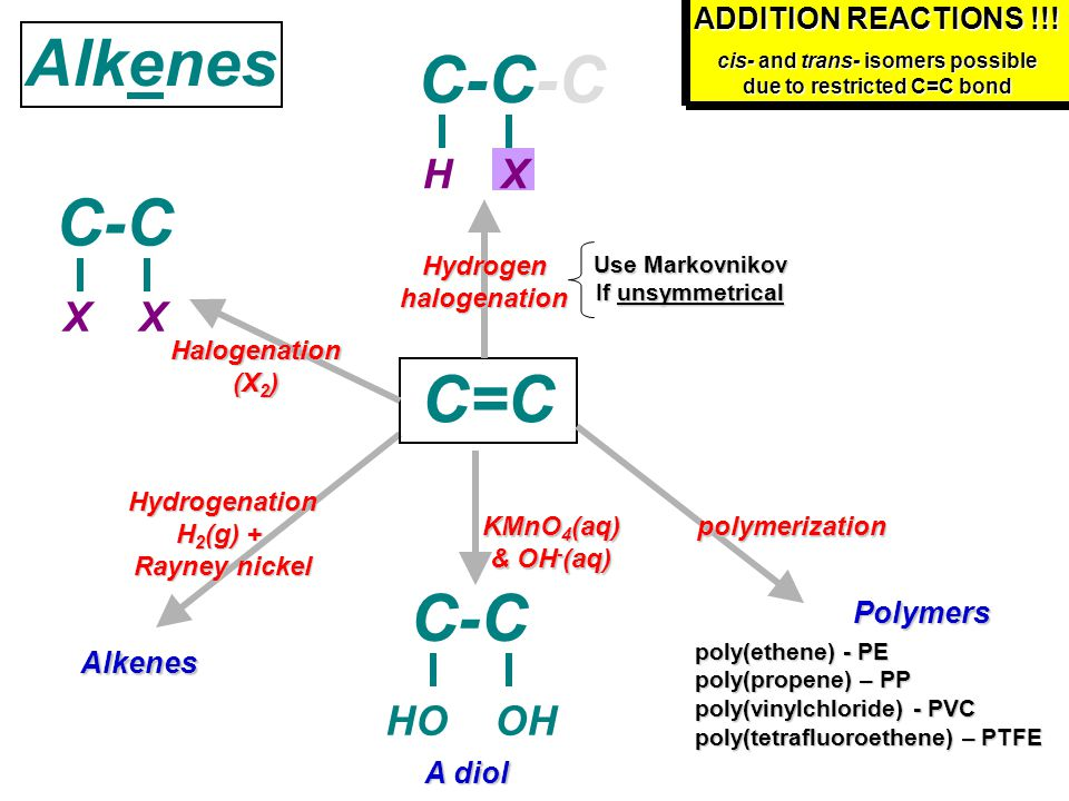 Alkenes KMnO 4 (aq) & OH - (aq) C=C A diol C-C HOOH polymerization C-C-C poly(ethene) - PE poly(propene) – PP poly(vinylchloride) - PVC poly(tetrafluoroethene) – PTFE Hydrogenation H 2 (g) + Rayney nickel Alkenes ADDITION REACTIONS !!.