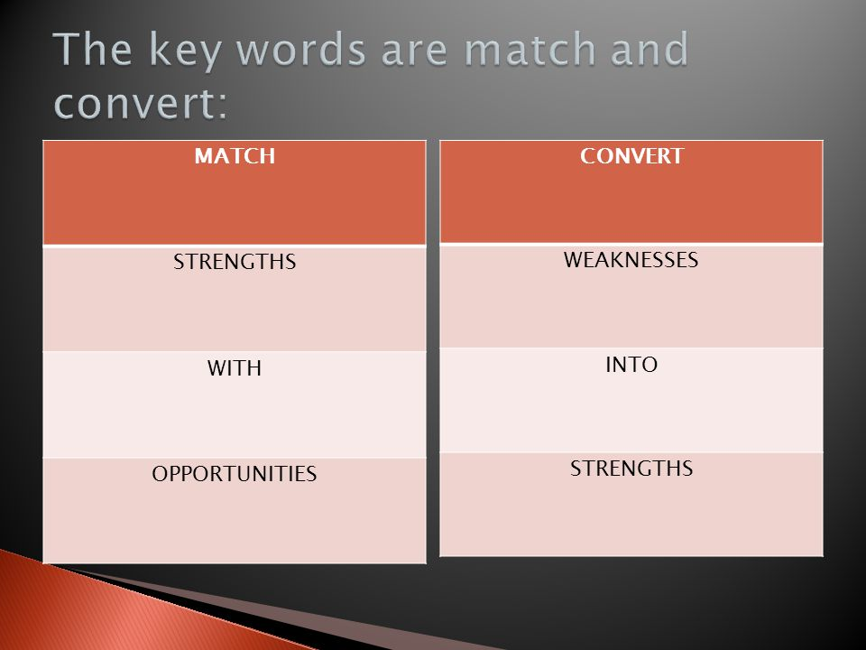 MATCH STRENGTHS WITH OPPORTUNITIES CONVERT WEAKNESSES INTO STRENGTHS