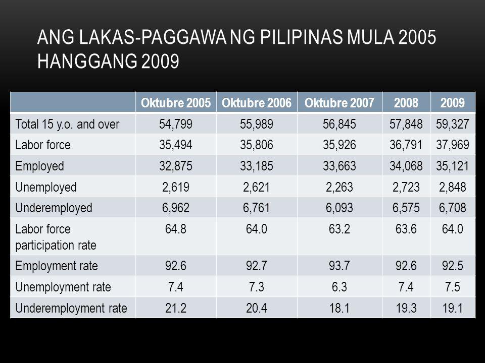 ANG LAKAS-PAGGAWA NG PILIPINAS MULA 2005 HANGGANG 2009 Oktubre 2005Oktubre 2006Oktubre 200720082009 Total 15 y.o. and over54,79955,98956,84557,84859,3