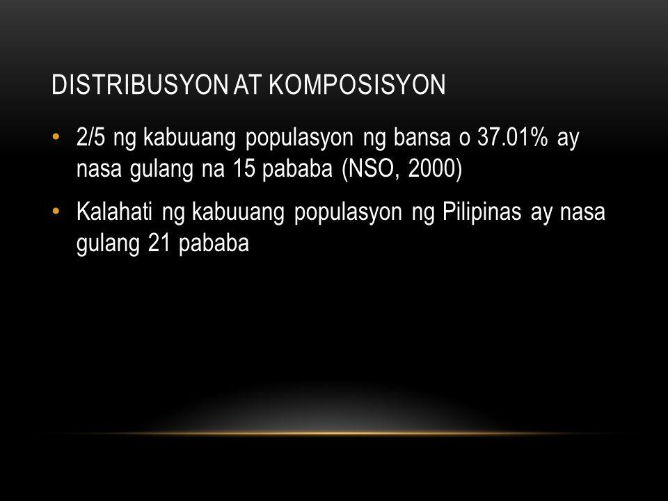 DISTRIBUSYON AT KOMPOSISYON 2/5 ng kabuuang populasyon ng bansa o 37.01% ay nasa gulang na 15 pababa (NSO, 2000) Kalahati ng kabuuang populasyon ng Pi