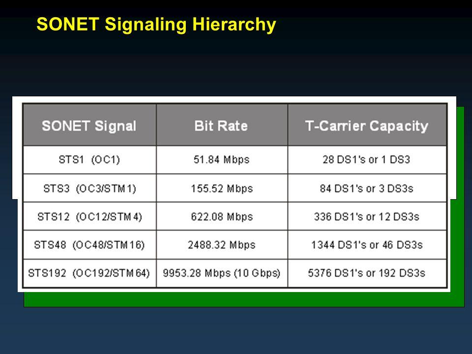 SONET Signaling Hierarchy